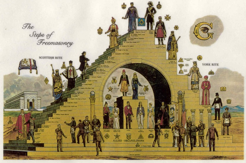 The 33 levels of the hierarchical pyramid of Freemasonry is used to extract maximum value of the members over their lifetime.