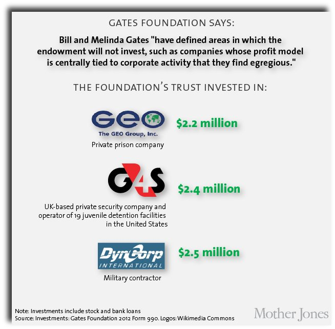 WEBPAGE-Mother-Jones-Gates-Foundation-investments-in-private-prisons