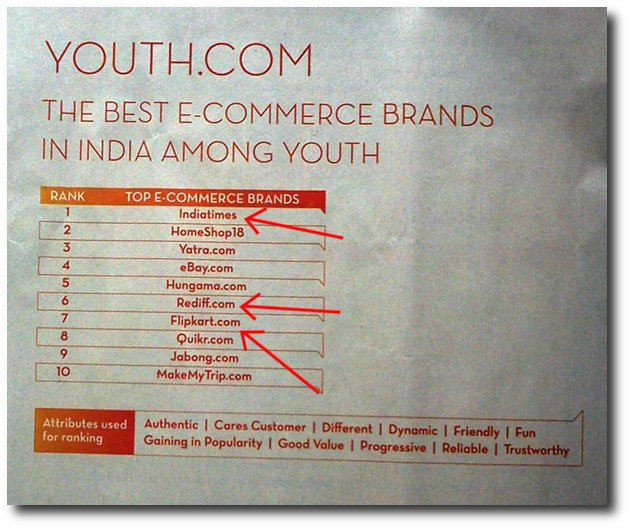 Economic Times brands survey puts IndiaTimes as top Indian e-commerce brand. The survey was done by Rediff and Rediff's own shopping portal is on top of Flipkart, which is really the most popular e-commerce brand in India.