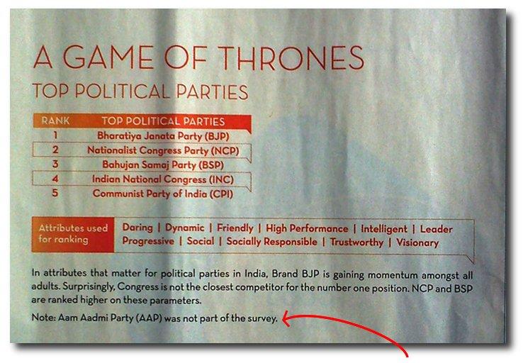 NEWSCLIP-ET-Economic-Times-Survey-of-top-political-brands-ignore-Aam-Aadmi-Party