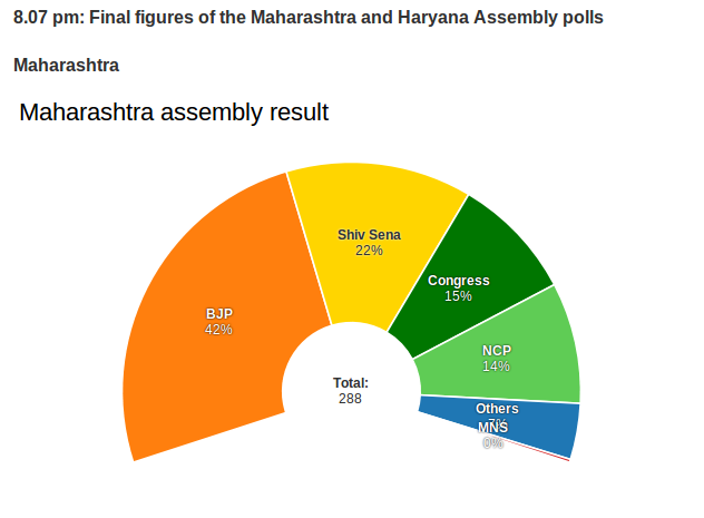BJP scores more votes than local parties in Maharashtra elections.
