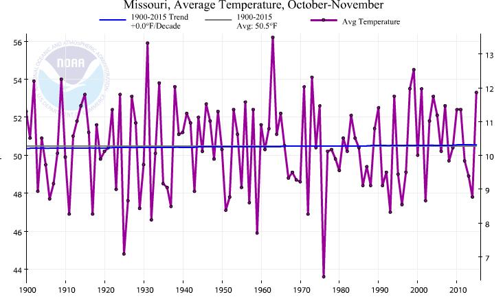 graph-missouri-state-temperatures-over-last-century