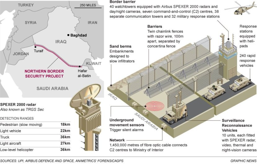 Saudi Arabia builds a wall to protect from ISISrael.