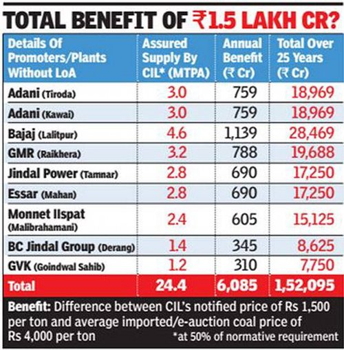 NEWSCLIP-TOI-Windfall-benefit-continues-for-TPPs-who-signed-PPAs-with-UPA2